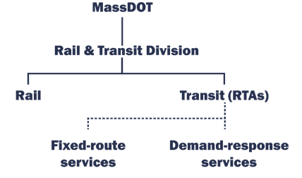 Organizational structure of Rail and Transit Division.